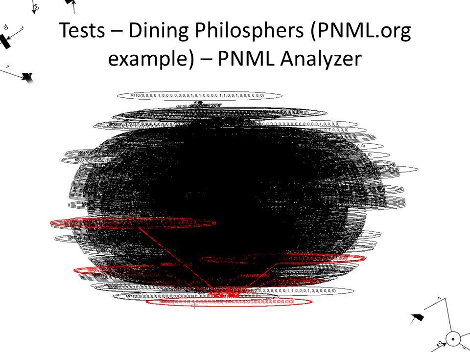 Tests – Dining Philosphers (PNML.org example) – PNML Analyzer