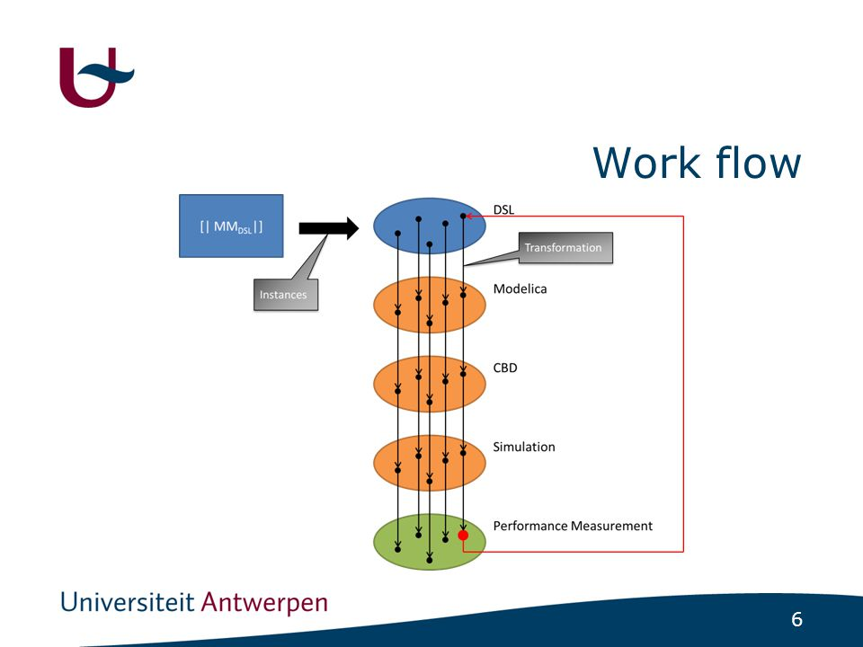 6 Work flow