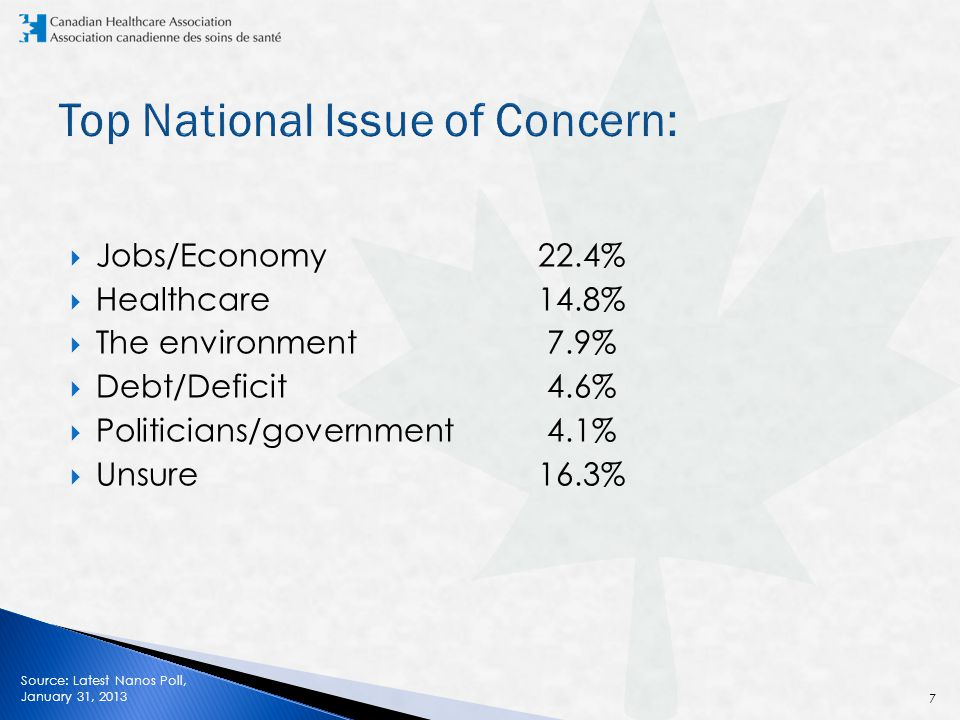  Jobs/Economy 22.4%  Healthcare 14.8%  The environment 7.9%  Debt/Deficit 4.6%  Politicians/government 4.1%  Unsure 16.3% Source: Latest Nanos Poll, January 31, 2013 7