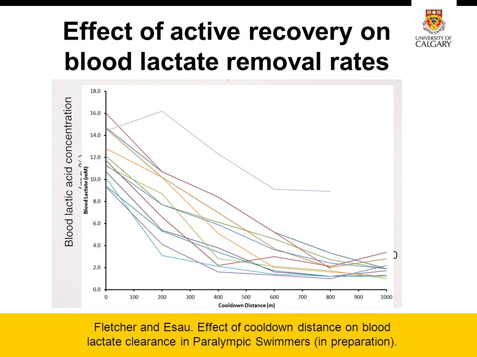 Effect of active recovery on blood lactate removal rates Fletcher and Esau. Effect of cooldown distance on blood lactate clearance in Paralympic Swimm