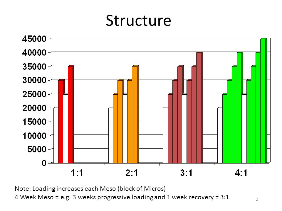 2 Structure Note: Loading increases each Meso (block of Micros) 4 Week Meso = e.g. 3 weeks progressive loading and 1 week recovery = 3:1