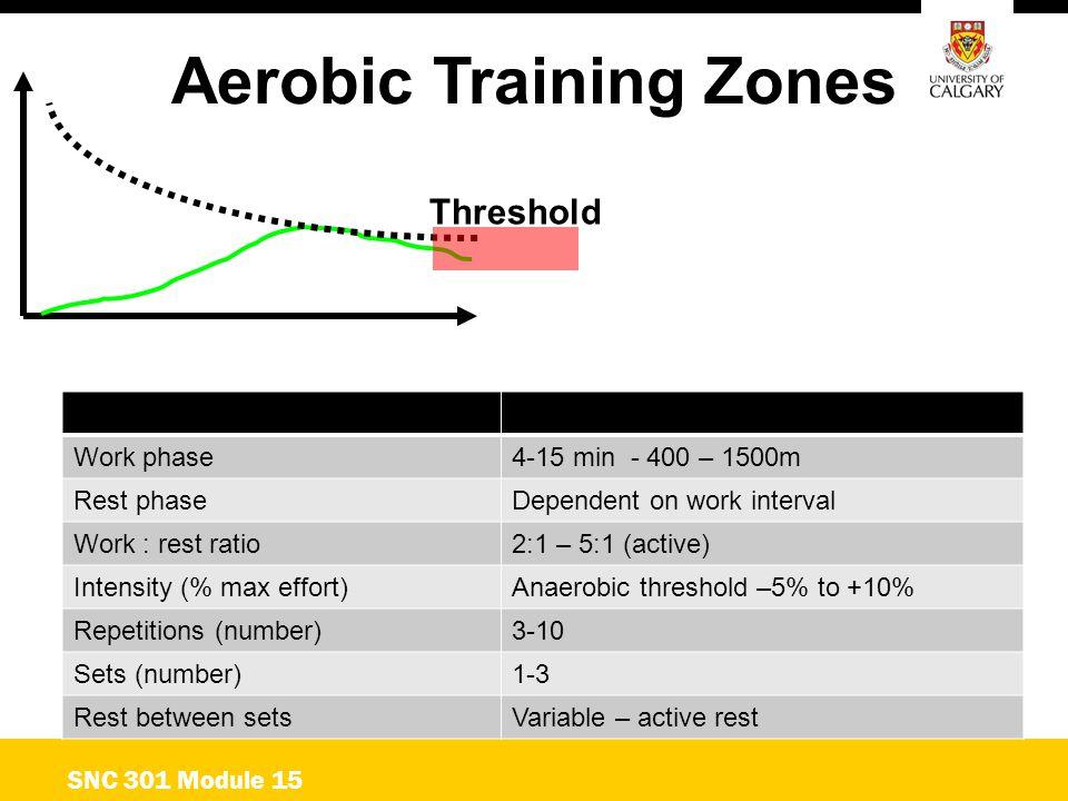 Aerobic Training Zones SNC 301 Module 15 Threshold Work phase4-15 min - 400 – 1500m Rest phaseDependent on work interval Work : rest ratio2:1 – 5:1 (a