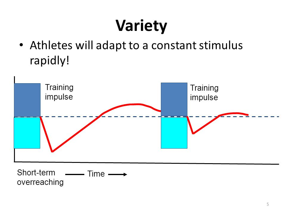 5 Variety Training impulse Short-term overreaching Time Athletes will adapt to a constant stimulus rapidly! Training impulse