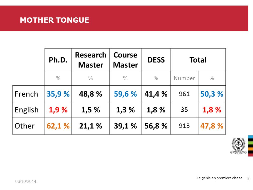Le génie en première classe 06/10/2014 10 MOTHER TONGUE Ph.D. Research Master Course Master DESSTotal %%Number% French35,9 %48,8 %59,6 %41,4 % 961 50,