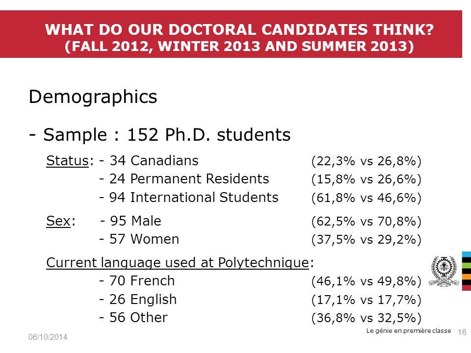 Le génie en première classe Demographics - Sample : 152 Ph.D.