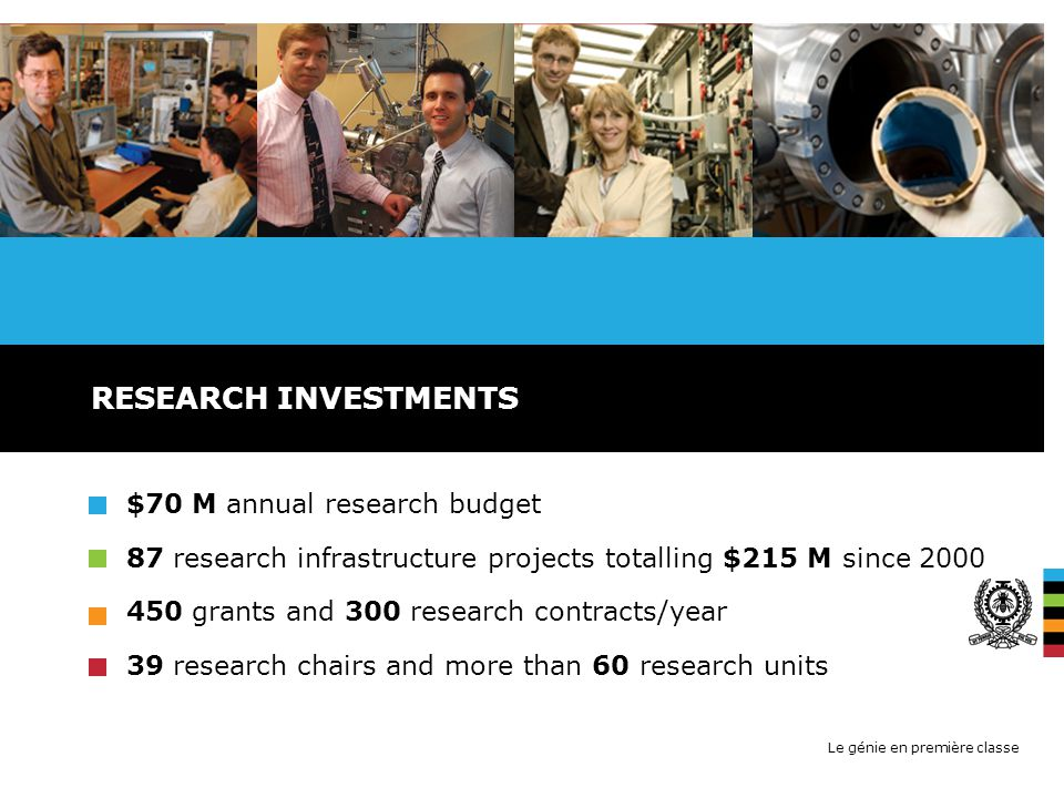 Le génie en première classe $70 M annual research budget 87 research infrastructure projects totalling $215 M since grants and 300 research contracts/year 39 research chairs and more than 60 research units RESEARCH INVESTMENTS