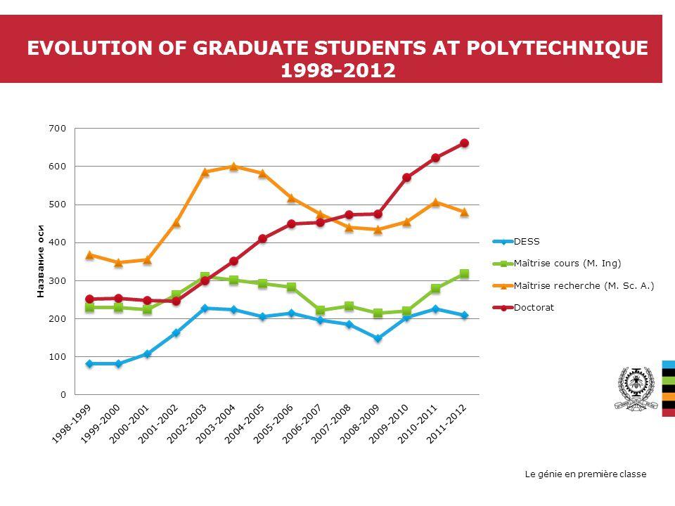 Le génie en première classe EVOLUTION OF GRADUATE STUDENTS AT POLYTECHNIQUE 1998-2012