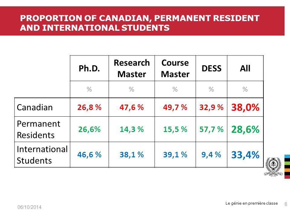 Le génie en première classe 06/10/2014 9 PROPORTION OF CANADIAN, PERMANENT RESIDENT AND INTERNATIONAL STUDENTS Female Male % Canadian 25,9 %74,1 % Permanent Residents 21,6%78,3 % International Students 31,0 %69,0 %