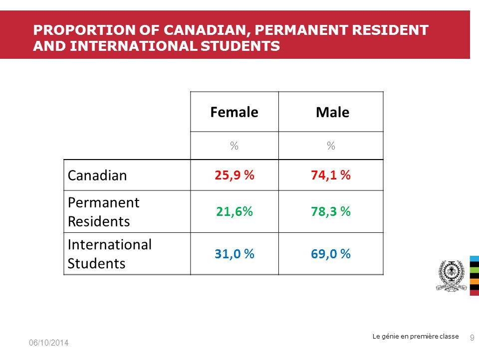 Le génie en première classe 06/10/2014 9 PROPORTION OF CANADIAN, PERMANENT RESIDENT AND INTERNATIONAL STUDENTS Female Male % Canadian 25,9 %74,1 % Permanent Residents 21,6%78,3 % International Students 31,0 %69,0 %