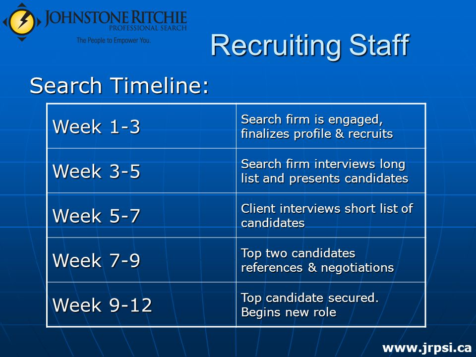Recruiting Staff Search Timeline: Week 1-3 Search firm is engaged, finalizes profile & recruits Week 3-5 Search firm interviews long list and presents candidates Week 5-7 Client interviews short list of candidates Week 7-9 Top two candidates references & negotiations Week 9-12 Top candidate secured.