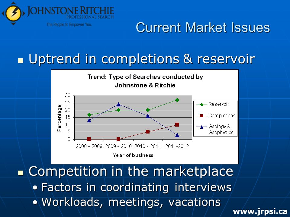 Current Market Issues Uptrend in completions & reservoir Uptrend in completions & reservoir Competition in the marketplace Competition in the marketplace Factors in coordinating interviewsFactors in coordinating interviews Workloads, meetings, vacationsWorkloads, meetings, vacations