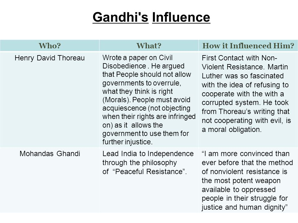 Gandhi s Influence Who What How it Influenced Him.
