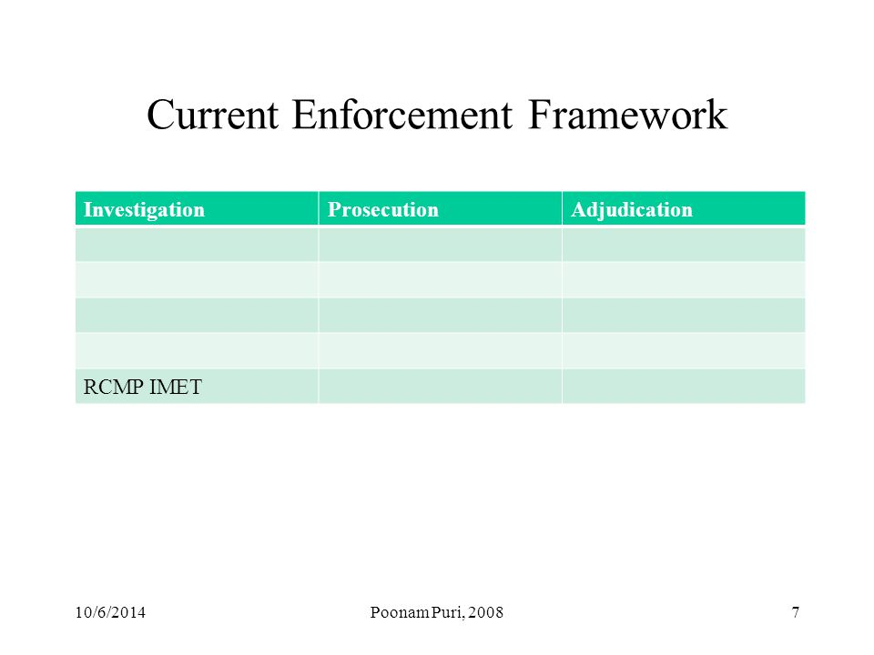 10/6/2014Poonam Puri, Current Enforcement Framework InvestigationProsecutionAdjudication RCMP IMET