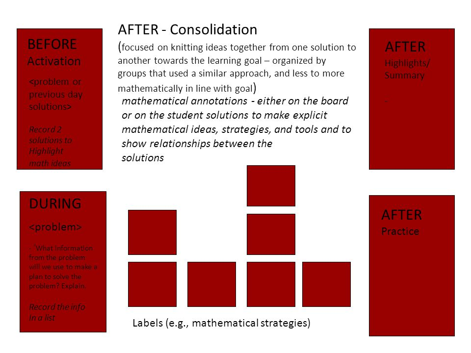 Labels (e.g., mathematical strategies) BEFORE Activation DURING AFTER - Consolidation ( focused on knitting ideas together from one solution to another towards the learning goal – organized by groups that used a similar approach, and less to more mathematically in line with goal ) AFTER Highlights/ Summary - AFTER Practice mathematical annotations - either on the board or on the student solutions to make explicit mathematical ideas, strategies, and tools and to show relationships between the solutions - What information from the problem will we use to make a plan to solve the problem.