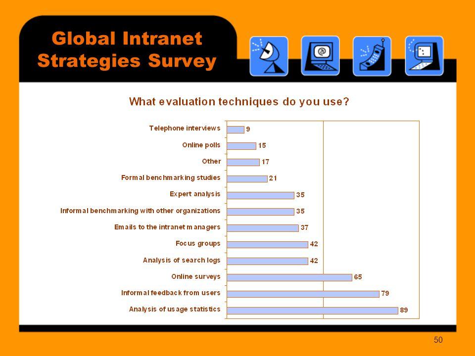 50 Global Intranet Strategies Survey
