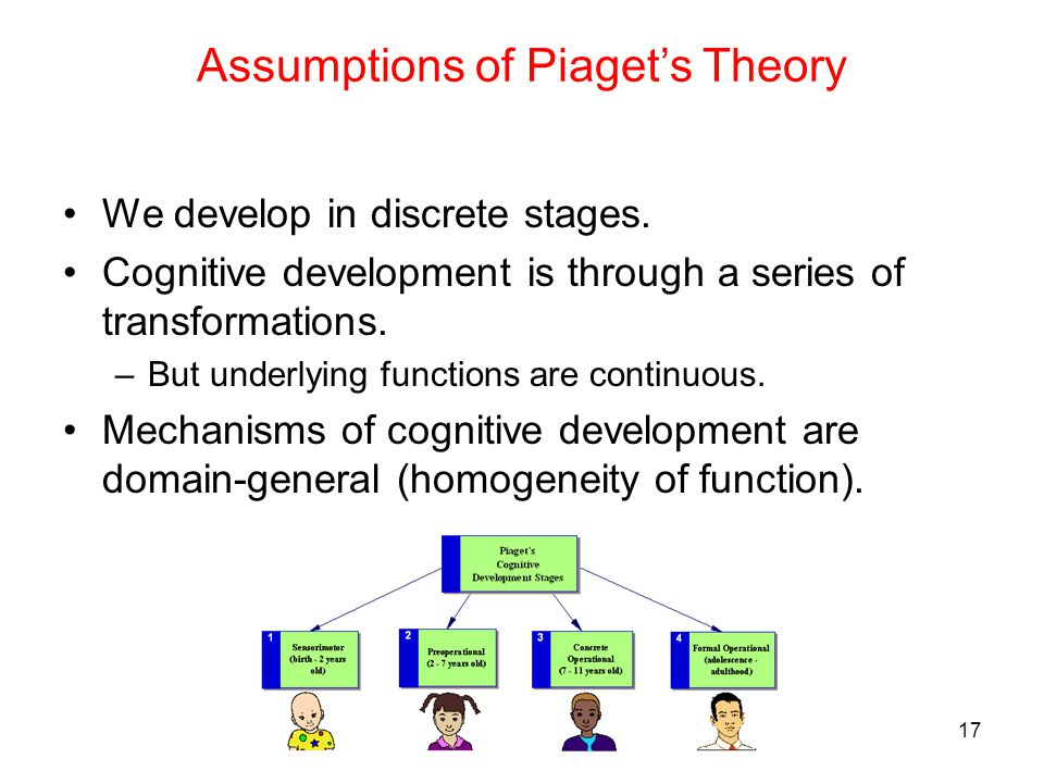 Assumptions of Piaget's Theory We develop in discrete stages. Cognitive development is through a series of transformations. –But underlying functions