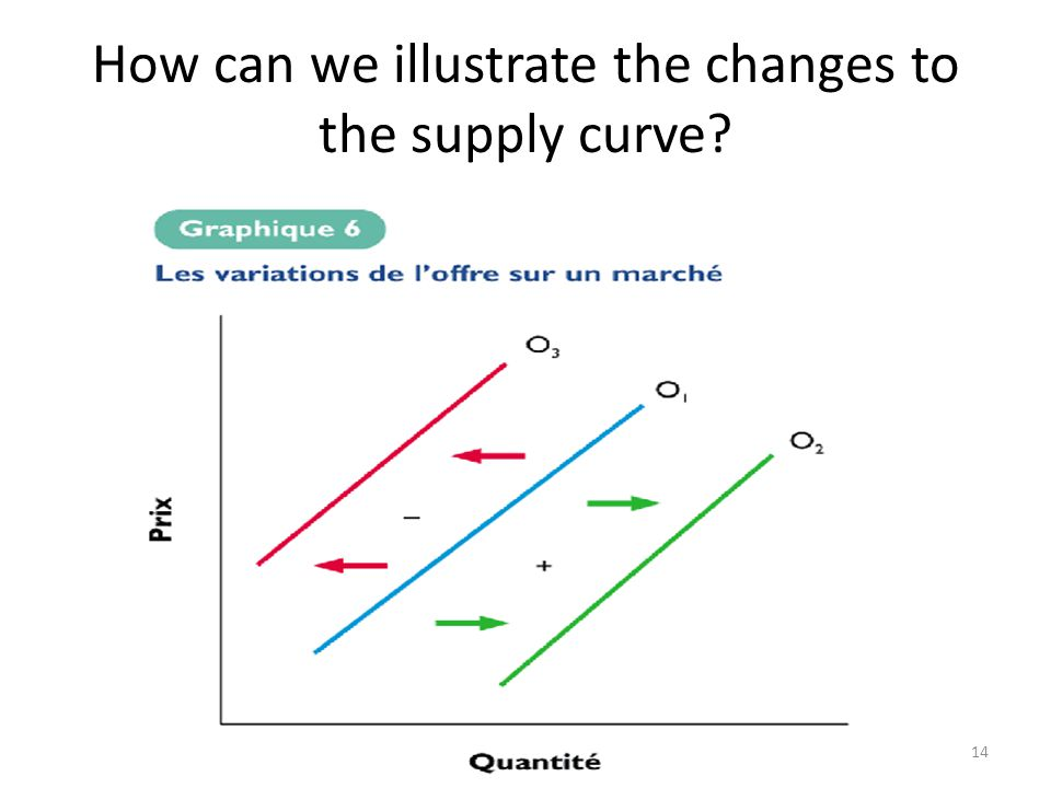 14 How can we illustrate the changes to the supply curve?