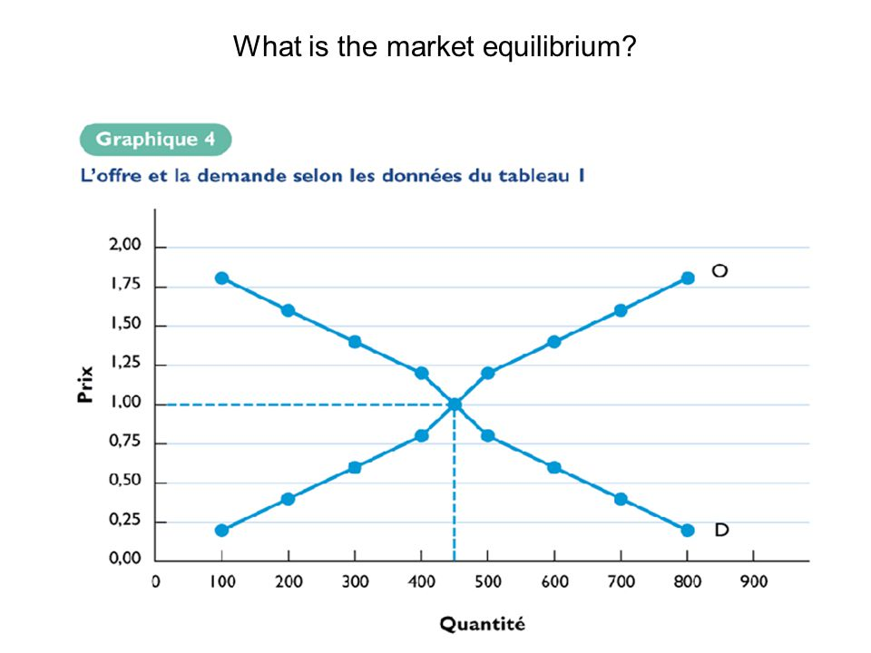 15 What is the market equilibrium?