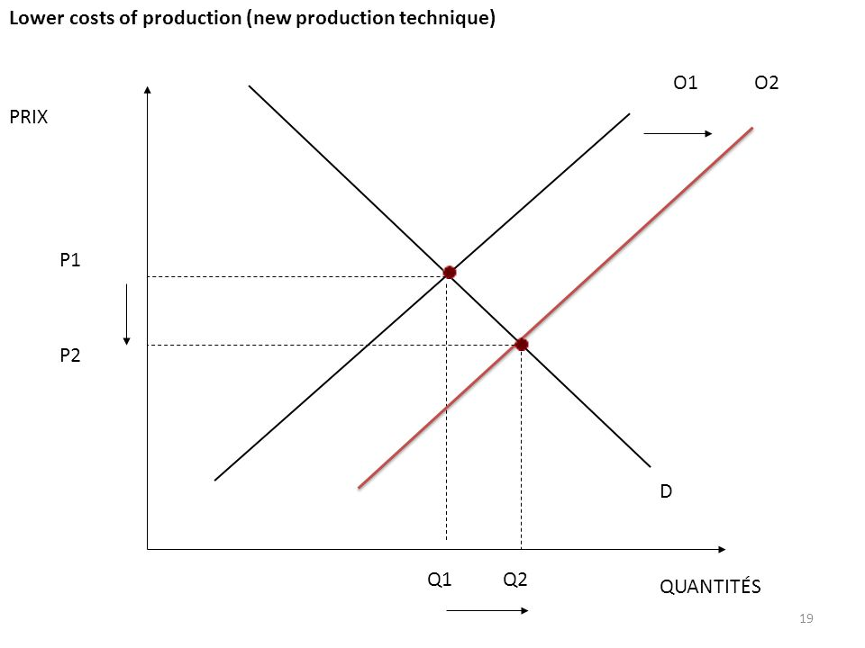 19 PRIX QUANTITÉS O1 D P1 Q1 O2 P2 Q2 Lower costs of production (new production technique)