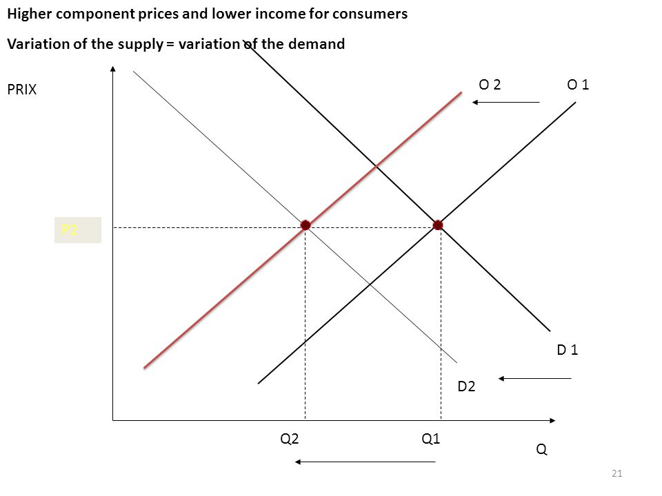 21 PRIX Q O 1 D 1 P1 Q1 D2 Q2 O 2 P2 Higher component prices and lower income for consumers Variation of the supply = variation of the demand