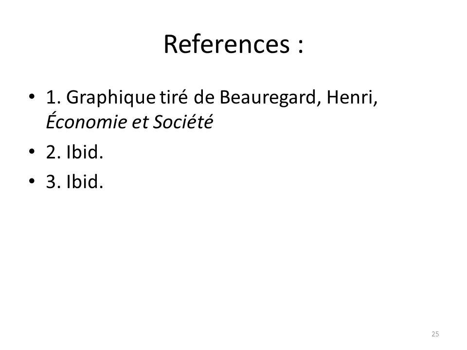References : 1. Graphique tiré de Beauregard, Henri, Économie et Société 2. Ibid. 3. Ibid. 25