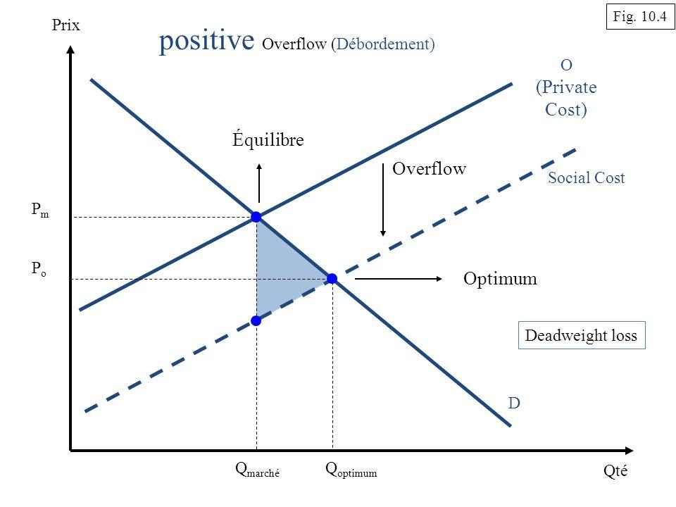 Qté Prix O (Private Cost) D Q marché Équilibre positive Overflow (Débordement) PmPm Q optimum Optimum Social Cost Overflow PoPo Deadweight loss Fig.
