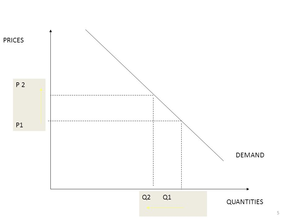 5 PRICES QUANTITIES DEMAND P1 Q1 P2 Q2 P 2 P1 Q2 Q1