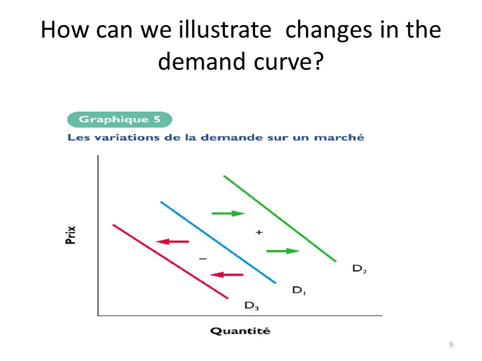 9 How can we illustrate changes in the demand curve