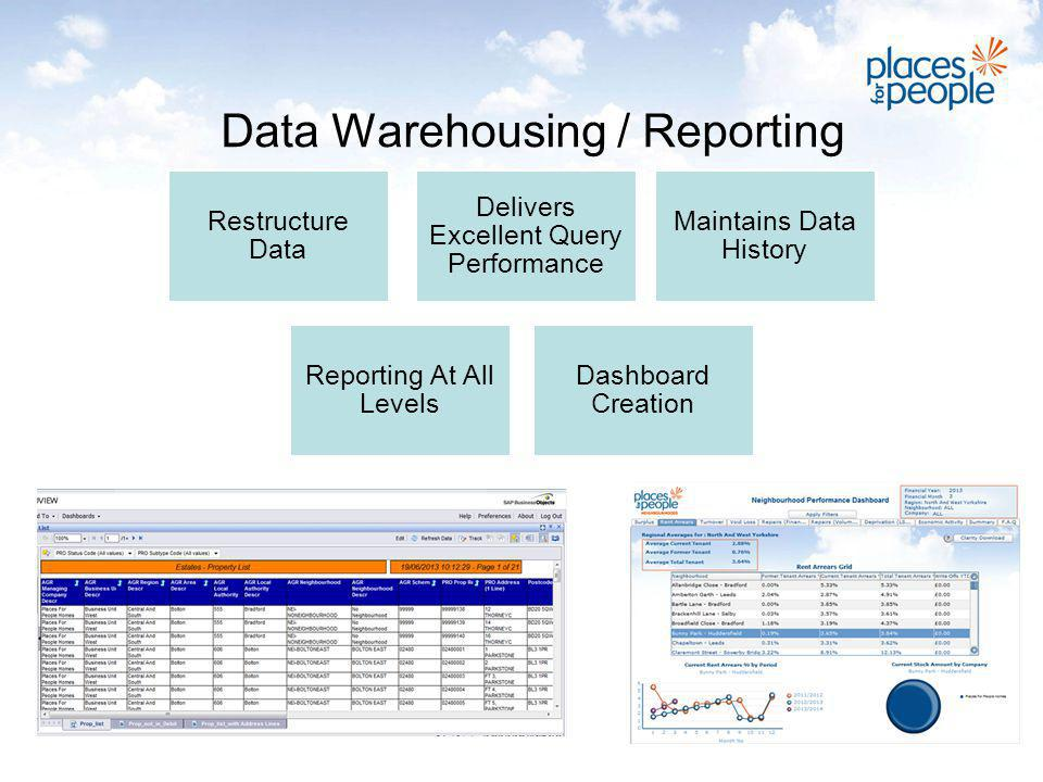 Data Warehousing / Reporting Restructure Data Delivers Excellent Query Performance Maintains Data History Reporting At All Levels Dashboard Creation
