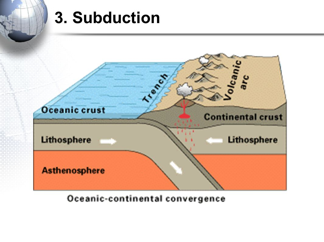 3. Subduction - Volcanoes The plate moving deeper into the earth melts due to the hot temperature, melting the earth's crust into liquid form called m