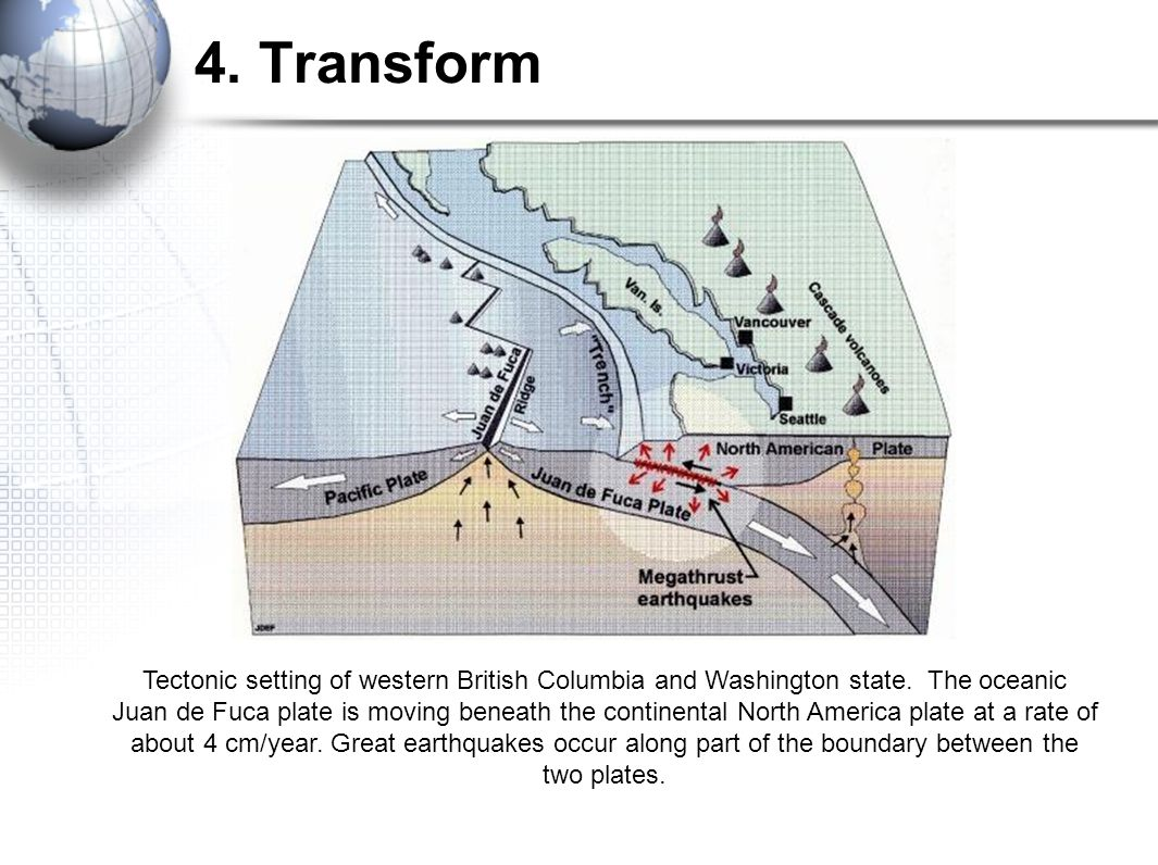 4. Transform