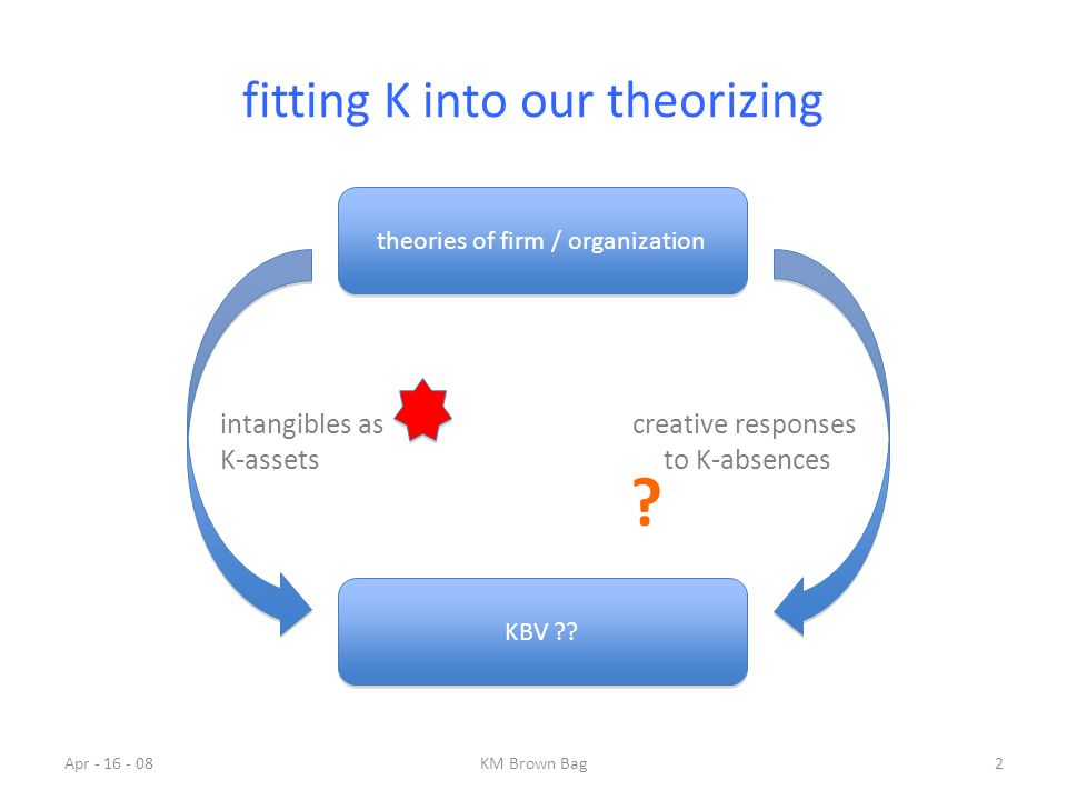 fitting K into our theorizing theories of firm / organization KBV ?? intangibles as K-assets creative responses to K-absences Apr - 16 - 082KM Brown B
