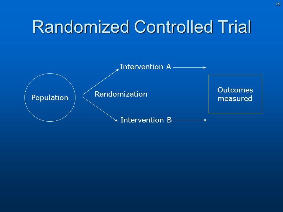 15 Randomized Controlled Trial Population Randomization Intervention A Intervention B Outcomes measured