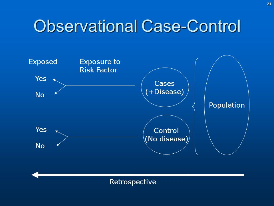 21 Observational Case-Control Population Cases (+Disease) Control (No disease) Exposure to Risk Factor Exposed Yes No Yes No Retrospective