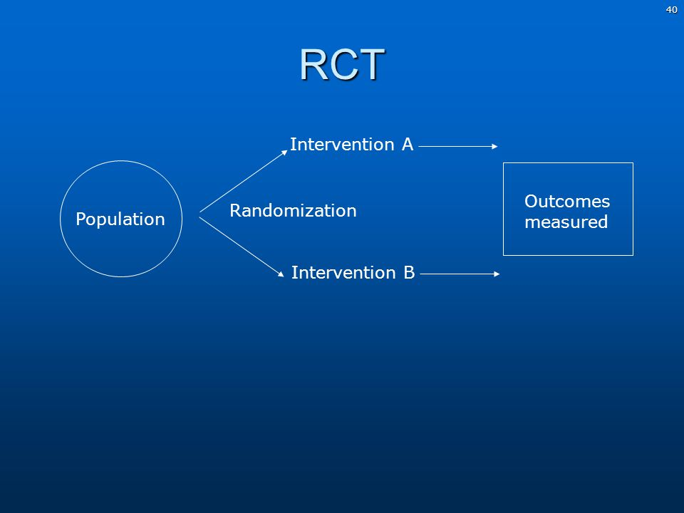 40RCT Population Randomization Intervention A Intervention B Outcomes measured