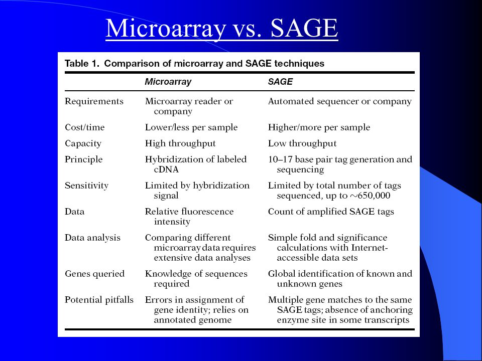 Microarray vs. SAGE