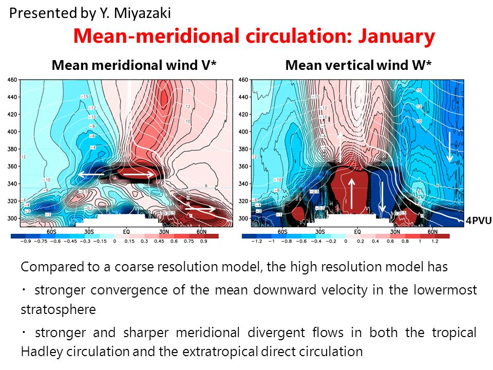 Mean meridional wind V* Mean vertical wind W* Mean-meridional circulation: January Compared to a coarse resolution model, the high resolution model has ・ stronger convergence of the mean downward velocity in the lowermost stratosphere ・ stronger and sharper meridional divergent flows in both the tropical Hadley circulation and the extratropical direct circulation 4PVU Presented by Y.