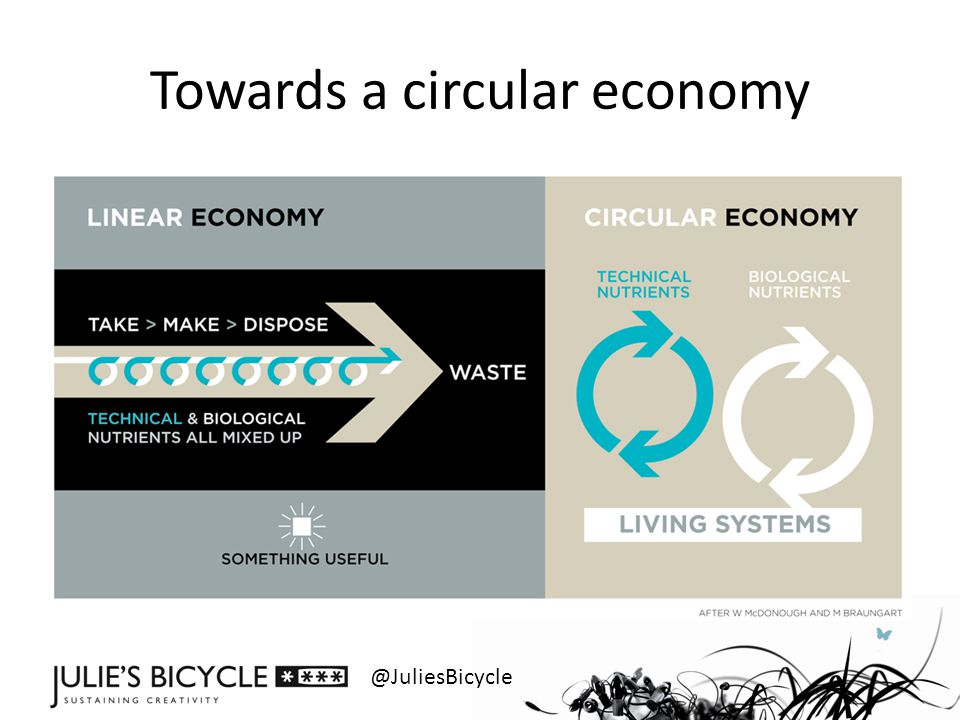 @JuliesBicycle Towards a circular economy
