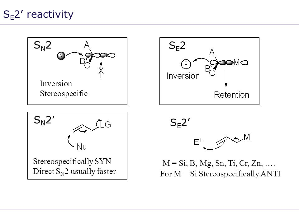 S E 2' reactivity SN2SN2 Inversion Stereospecific S N 2' Stereospecifically SYN Direct S N 2 usually faster SE2SE2 S E 2' For M = Si Stereospecificall