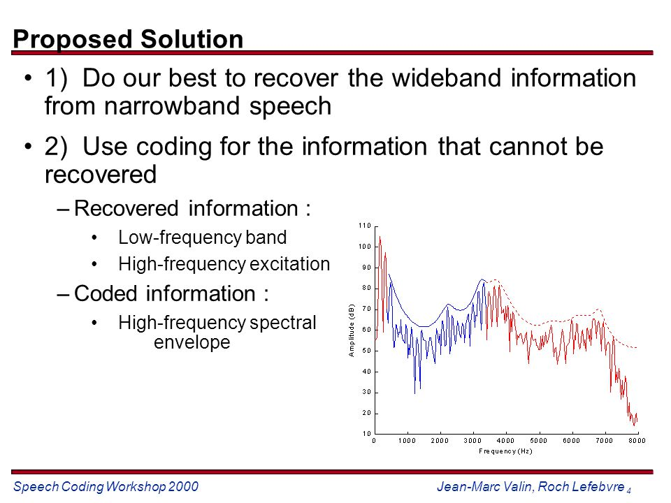 Speech Coding Workshop 2000 Jean-Marc Valin, Roch Lefebvre 5 System Overview Inverse IRM filter is optional –produces a flat response from 200-3500 Hz Inverse IRM Filter Low-frequency regeneration 22 High-frequency regeneration 8 kHz narrowband 16 kHz wideband 50-300 Hz band 300-3400 Hz band 3400-8000 Hz band Side information
