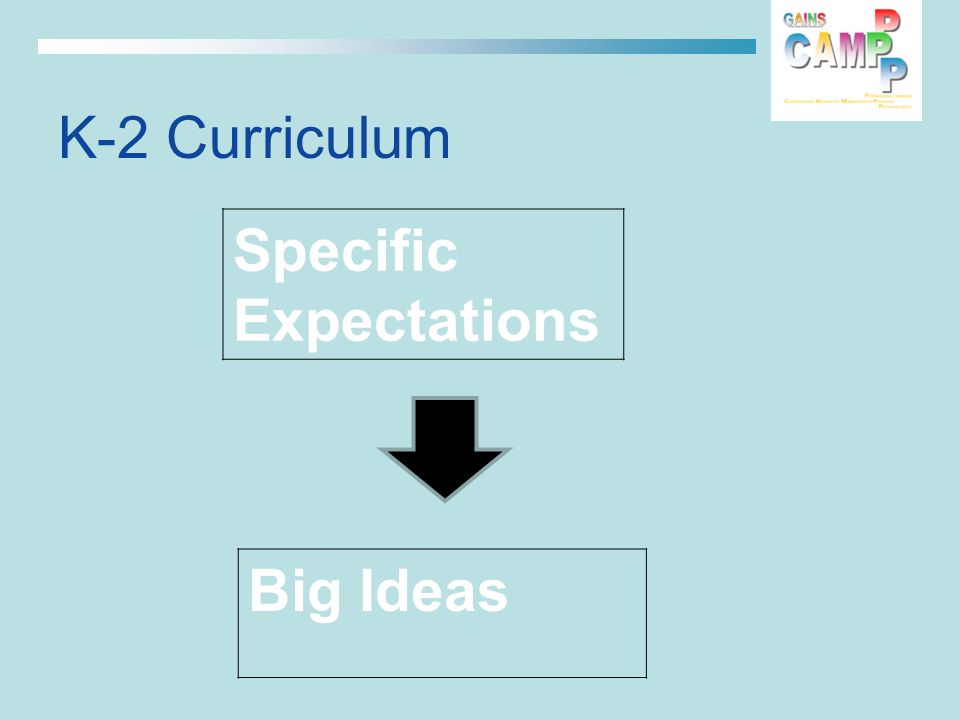 K-2 Curriculum Specific Expectations Big Ideas