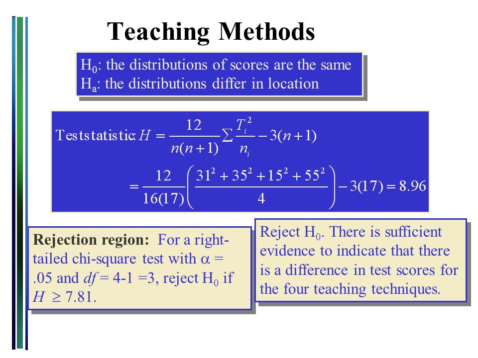 Teaching Methods H 0 : the distributions of scores are the same H a : the distributions differ in location H 0 : the distributions of scores are the s