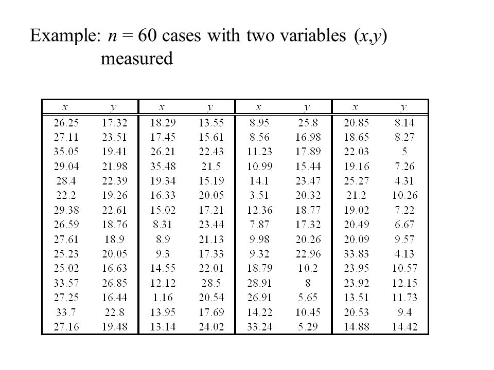 Example: n = 60 cases with two variables (x,y) measured