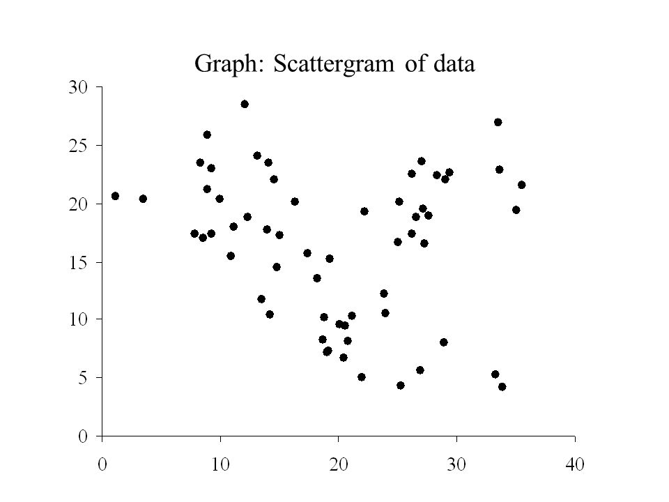 Graph: Scattergram of data