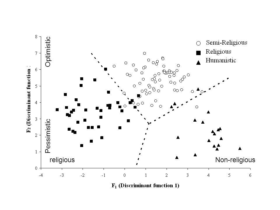 religiousNon-religious Optimistic Pessimistic