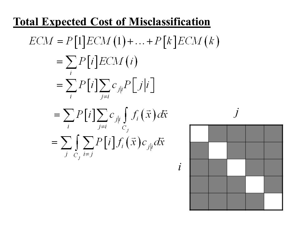 Optimal Classification Rule The optimal classification rule will find the regions C j that will minimize: ECM will be minimized if C j is chosen where the term that is omitted: is the largest