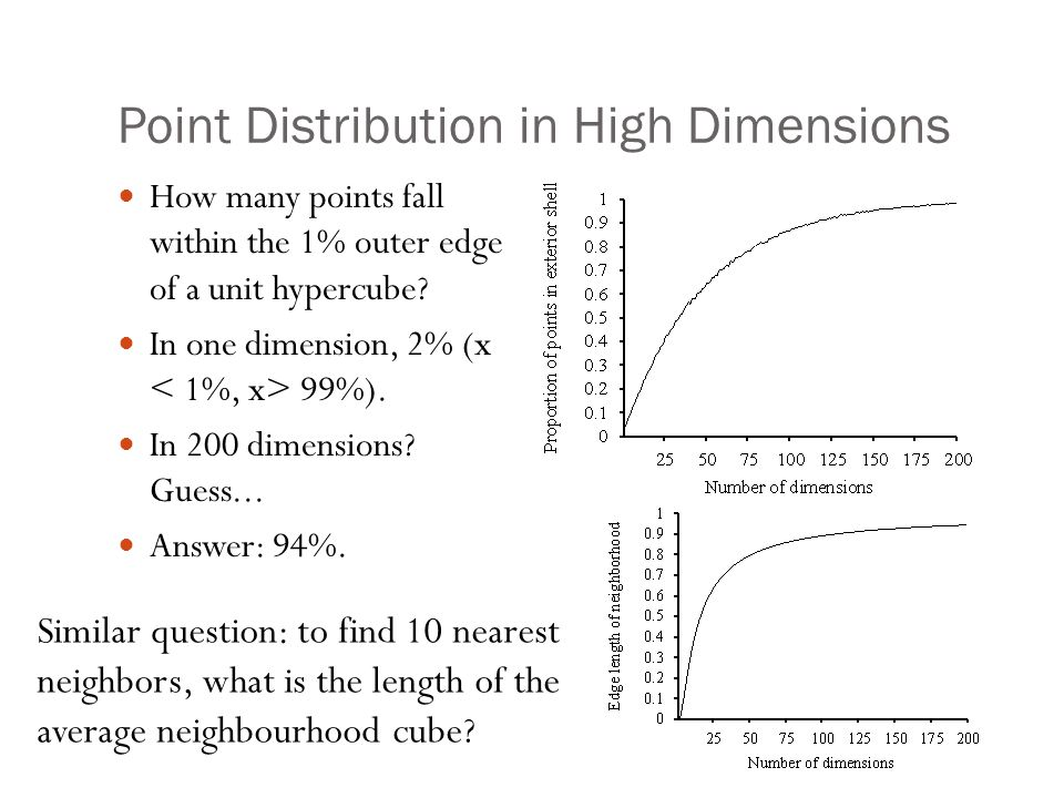 Point Distribution in High Dimensions How many points fall within the 1% outer edge of a unit hypercube? In one dimension, 2% (x 99%). In 200 dimensio