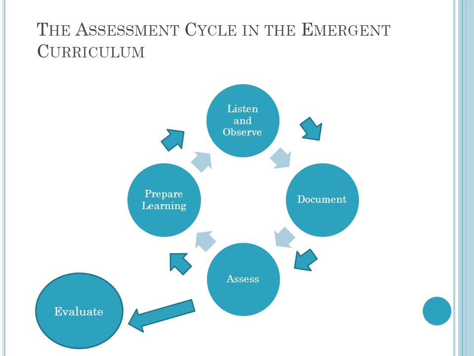 T HE A SSESSMENT C YCLE IN THE E MERGENT C URRICULUM Listen and Observe DocumentAssess Prepare Learning Evaluate