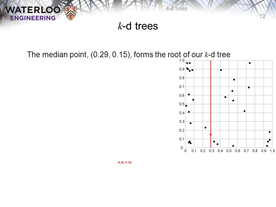 12 k-d trees The median point, (0.29, 0.15), forms the root of our k -d tree