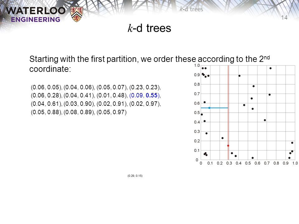 14 k-d trees Starting with the first partition, we order these according to the 2 nd coordinate: (0.06, 0.05), (0.04, 0.06), (0.05, 0.07), (0.23, 0.23